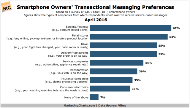 Vibes-Transactional-Messaging-Preferences-by-Industry-Apr2016