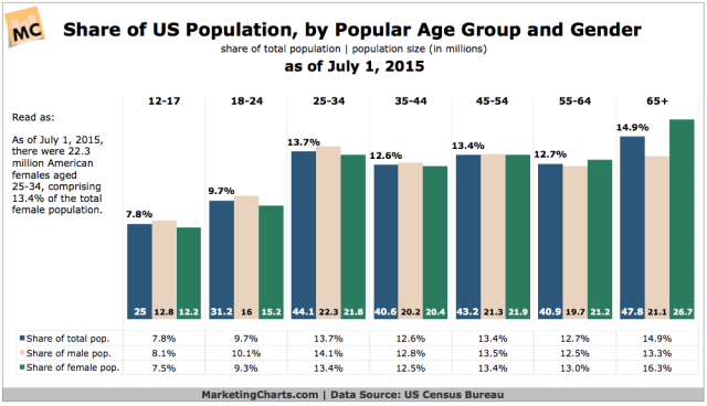 CensusBureau-Share-of-Pop-by-Age-Group-Gender-Apr2016