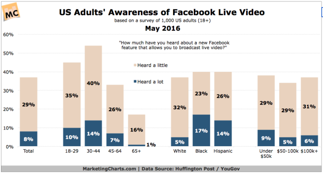 HuffPostYouGov-US-Adult-Awareness-FB-Live-Video-May2016