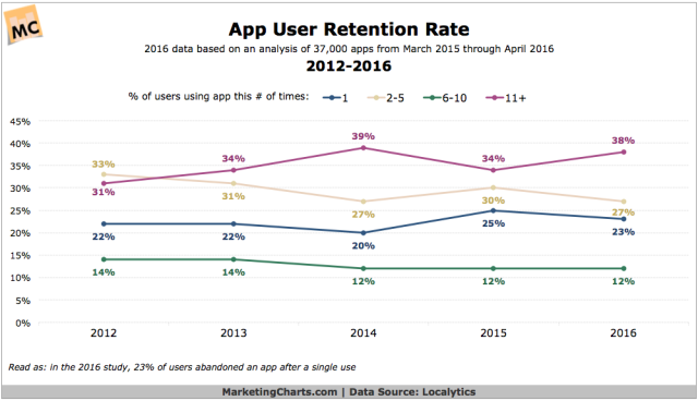 Localytics-App-User-Retention-Rate-2012-2016-May2016