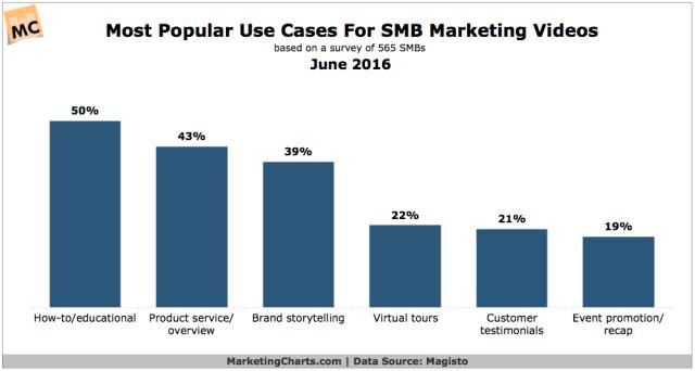 Magisto-SMB-Marketing-Video-Use-Cases-June2016