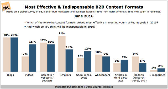 Regalix-Most-Effective-B2B-Content-Formats-June2016