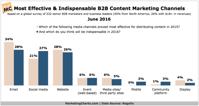 Regalix-Most-Effective-B2B-Content-Marketing-Channels-June2016