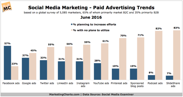 SocialMediaExaminer-Social-Ads-Trends-June2016