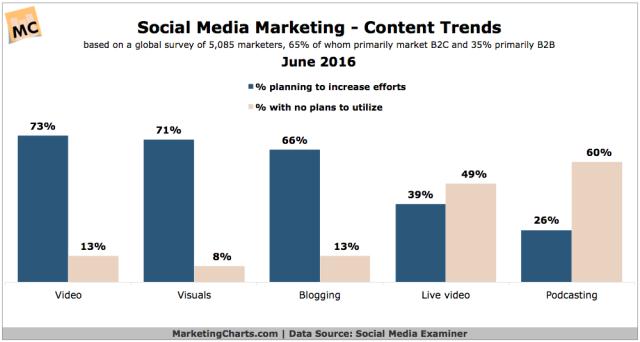 SocialMediaExaminer-Social-Content-Trends-June2016