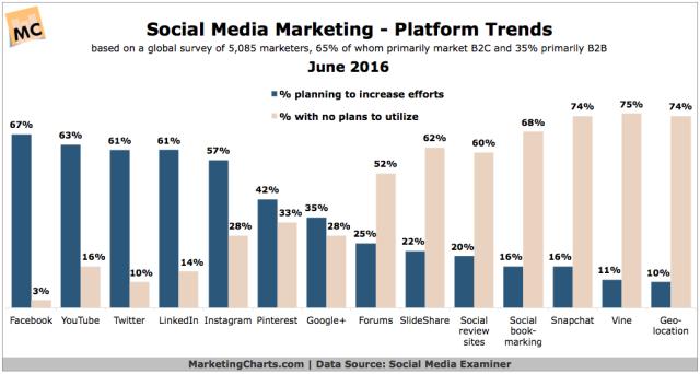 SocialMediaExaminer-Social-Platform-Trends-June2016