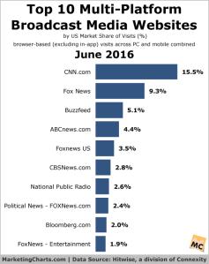 Hitwise-2016-june-multi-platform-broadcast-media-sites