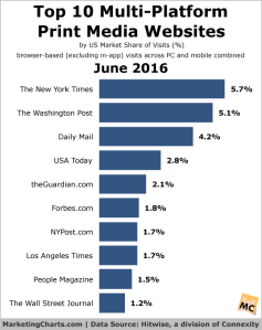 Hitwise-2016-june-multi-platform-print-media-sites