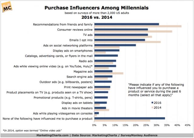MCSurveyMonkeyAudience-Purchase-Influence-Millennials-2016-v-2014-768x549