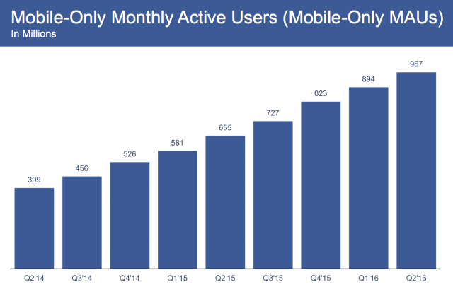 Mobile-only-monthly