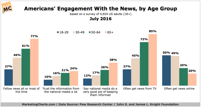 PewKnightFoundation-American-Engagement-With-the-News-Jul2016