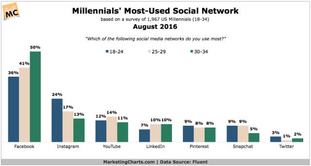 Fluent-Millennials-Most-Used-Social-Network-Aug2016