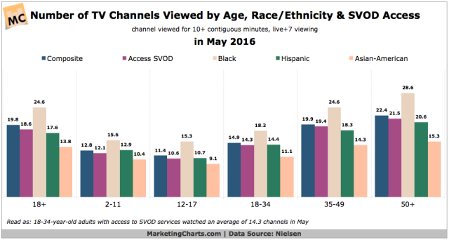 nielsen-number-channels-viewed-by-age-race-ethnicity-svod-access-sept2016