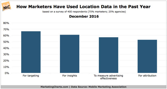 mma-how-marketers-use-location-data-dec2016