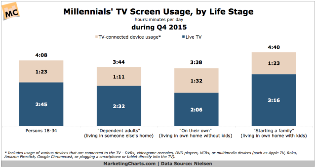nielsen-millennials-tv-usage-by-life-stage-in-q4-2015-apr2016