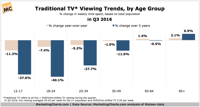 nielsen-traditional-tv-viewing-trends-by-age-group-in-q3-2016-jan2017