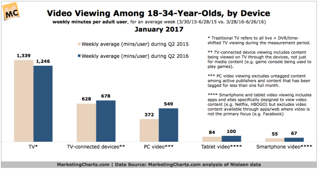 nielsen-video-viewing-18-34-by-device-in-q2-jan2017