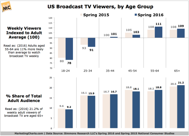 simmons-broadcast-tv-viewers-by-age-2016