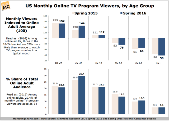 simmons-monthly-online-tv-program-viewers-by-age-2016