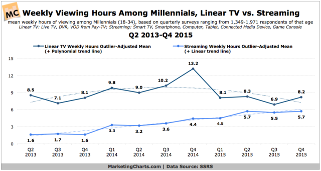 ssrs-millennials-weekly-viewing-hours-linear-tv-vs-streaming-q2-2013-q4-2015-apr2016