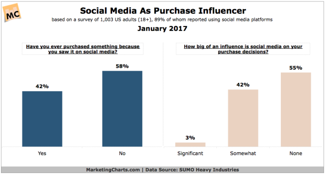 sumoheavy-social-media-consumer-purchase-influencer-jan2017